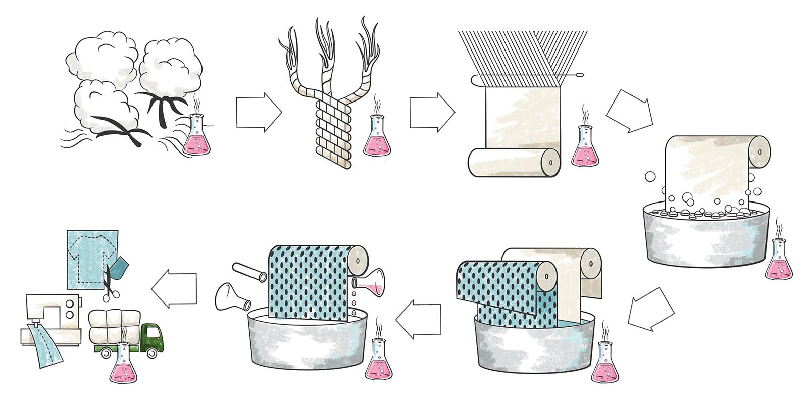 The textile production process